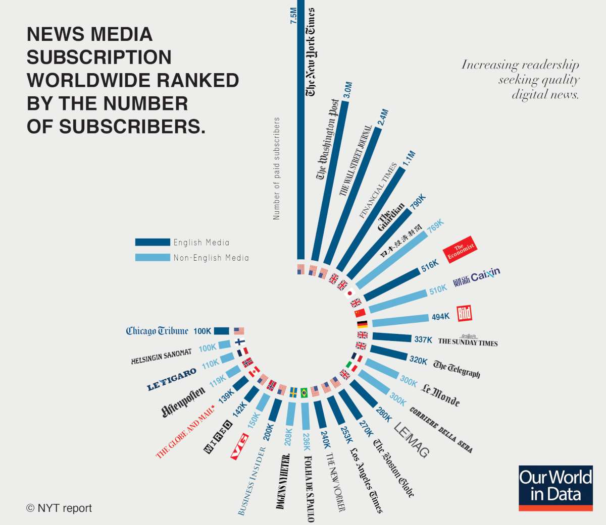 Digital subscribers worldwide